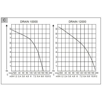 Насос погружной для грязной воды AL-KO Drain 12000 Comfort (112826)