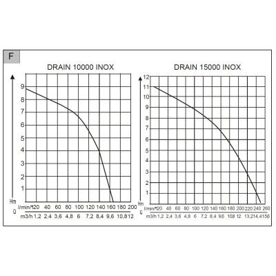Насос погружной для грязной воды AL-KO Drain 15000 Inox Comfort (112828)