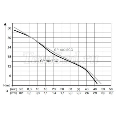 Насос поверхностный AL-KO GPI 600 Eco (113597)