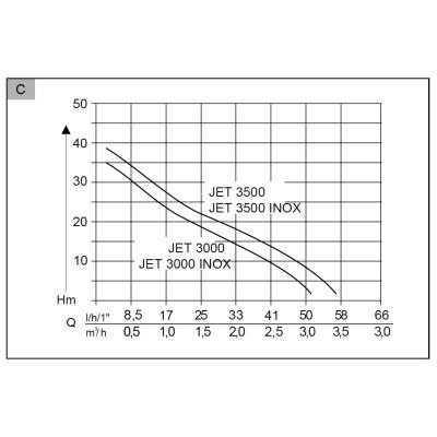 Насос поверхностный AL-KO Jet 3000 Inox Classic (112838)