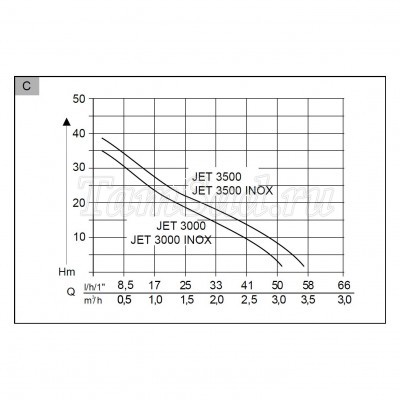 Насос поверхностный AL-KO Jet 3300 (113510)