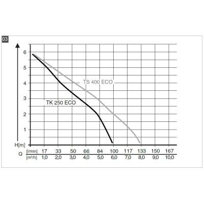 Насос погружной для грязной воды AL-KO TS 400 Eco (113594)